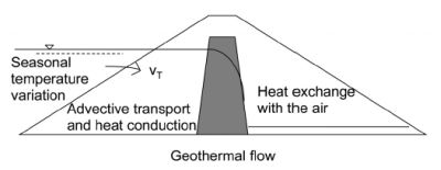 Basic_thermal_processes_in_an_embankment_dam2