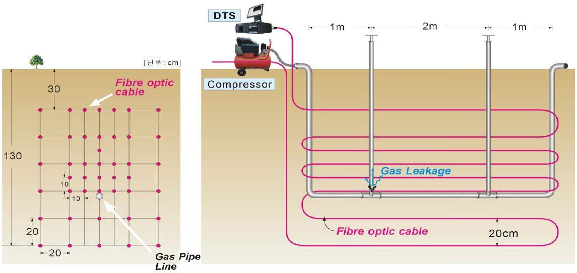 Gas Pipeline Leakage Detection