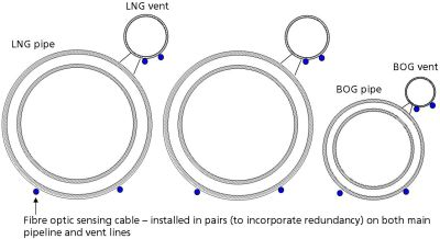 system_setup_-_LNG_pipes