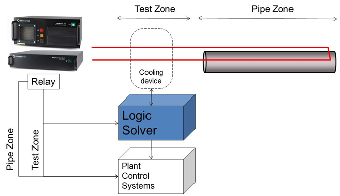 diagram showing relay logic solver and test zones