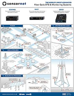 sensornet infographic